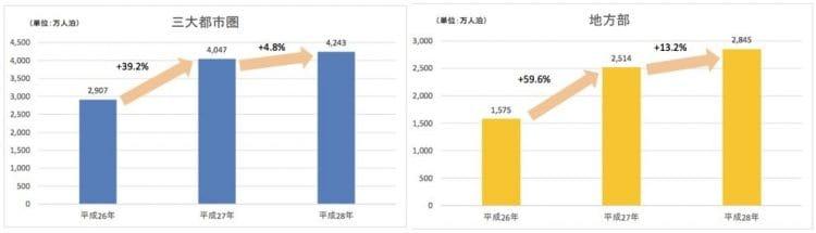 都市部と地方のインバウンド宿泊比較 出典:観光庁