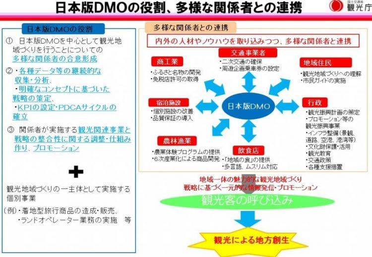 日本版DMOの役割 出典:観光庁