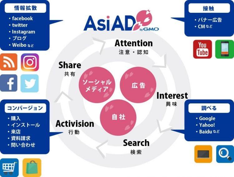 広告マーケティングサービス「AsiAD byGMO」