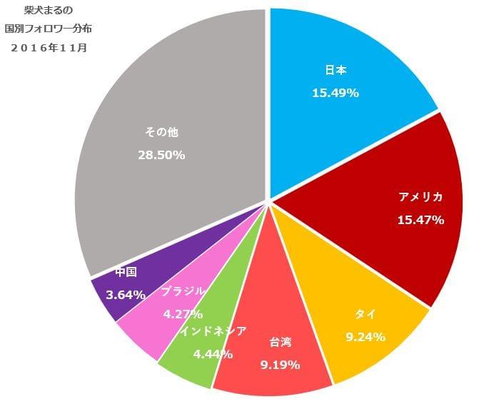 柴犬まるInstagram(インスタグラム)アカウントの国別フォロワーの分布