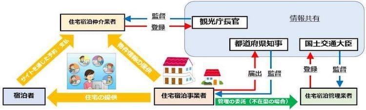 民泊新法による新制度イメージ図:観光庁プレスリリースより