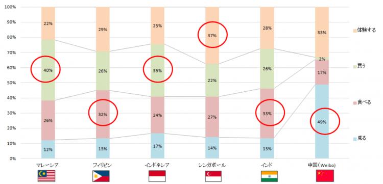 アジア圏インバウンド市場TOP5のSNS投稿データ嗜好分析