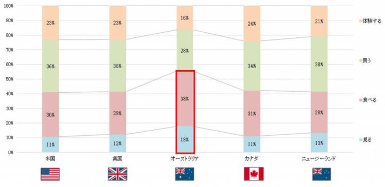 英語圏インバウンド市場TOP5のSNS投稿データ嗜好分析