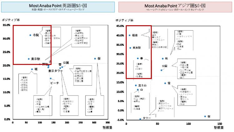 英語圏・アジア圏 上位5か国の日本の観光での「見る」に関する投稿のネガポジ分析
