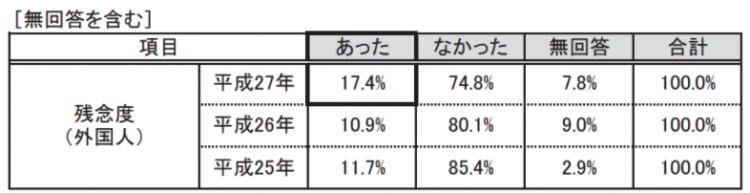 「平成27年度 京都観光総合調査」より引用