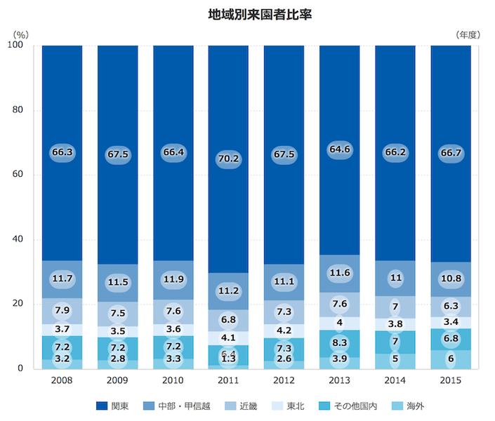 東京ディズニーリゾート来場者地域別比率:オリエンタルランドより