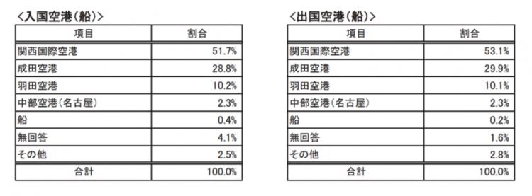 京都のインバウンド実態調査 入出港について:平成27年度 京都観光総合調査より