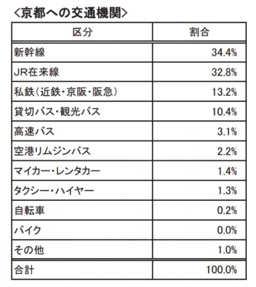 京都のインバウンド実態調査 利用交通手段について:平成27年度 京都観光総合調査より