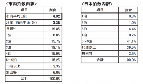 京都のインバウンド実態調査 泊数について:平成27年度 京都観光総合調査より