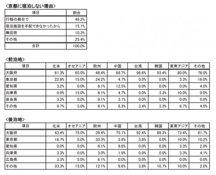京都のインバウンド実態調査 宿泊について:平成27年度 京都観光総合調査より