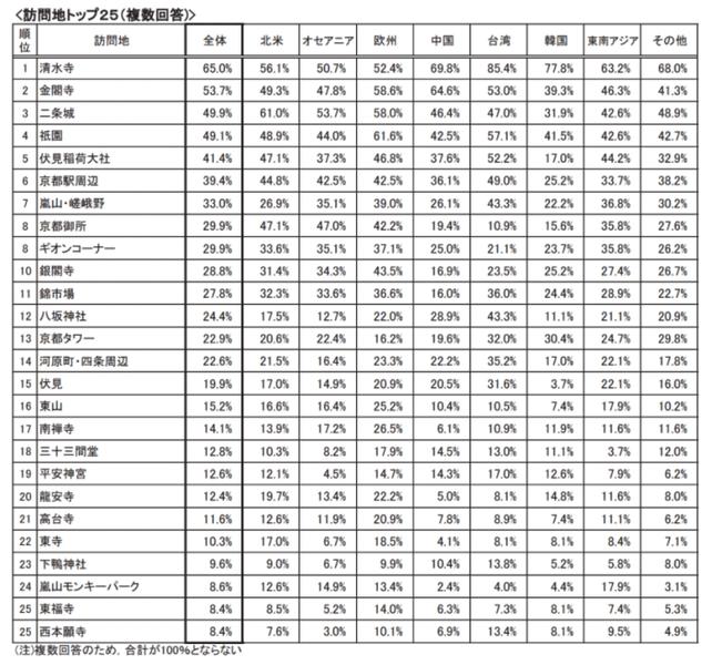 京都のインバウンド実態調査 人気訪問地について:平成27年度 京都観光総合調査より