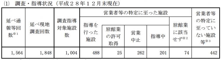 京都市による違法民泊調査・指導成果 京都市より
