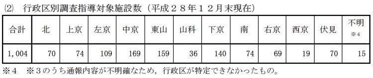 京都市が発表した平成28年度の調査指導対象施設数