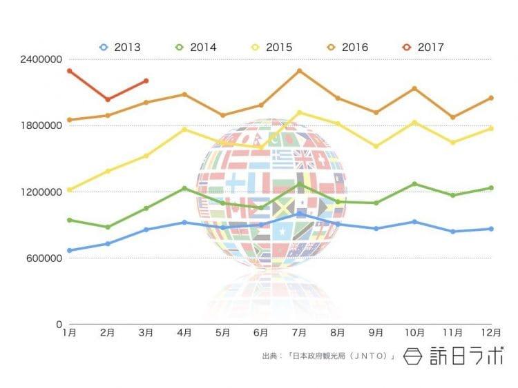 2017年3月までの全国籍インバウンド外客数推移