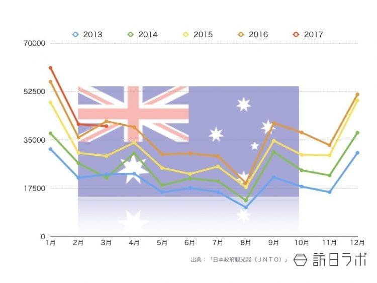 2017年3月までのオーストラリア国籍インバウンド外客数推移