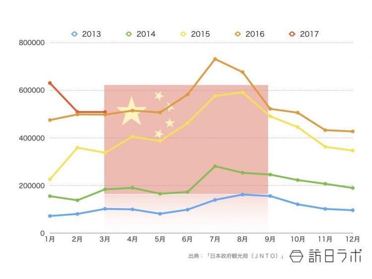 2017年3月までの中国籍インバウンド外客数推移