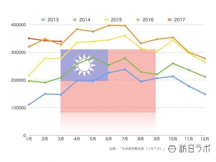 2017年3月までの台湾籍インバウンド外客数推移