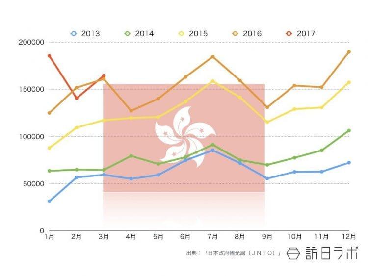 2017年3月までの香港籍インバウンド外客数推移