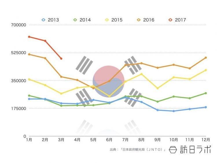 2017年3月までの韓国籍インバウンド外客数推移