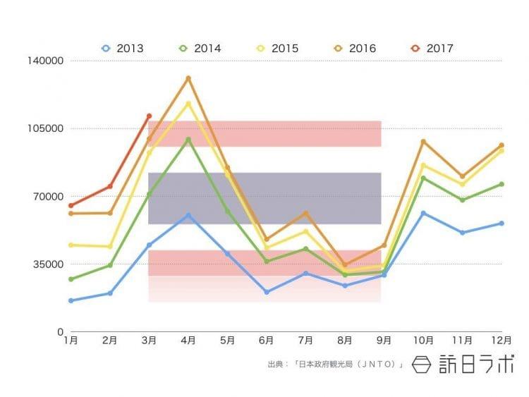 2017年3月までのタイ国籍インバウンド外客数推移