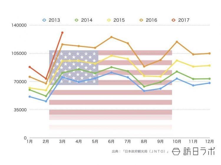 2017年3月までの米国籍インバウンド外客数推移
