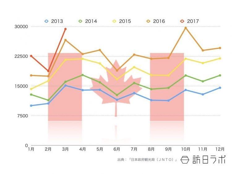 2017年3月までのカナダ籍インバウンド外客数推移