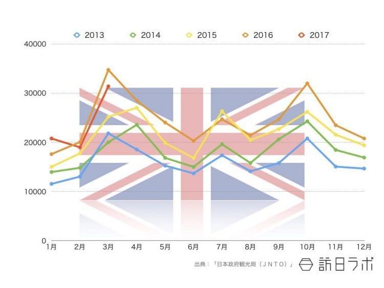 2017年3月までの英国籍インバウンド外客数推移