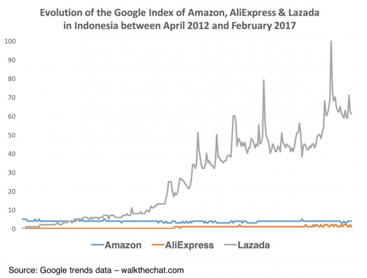 Amazon, Aliexpress, LazadaのインドネシアGoogle Trendsの比較