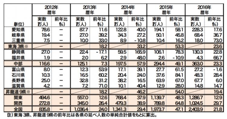 中部圏インバウンド:訪日外客数の動向 出所:三菱UFJリサーチ&コンサルティング