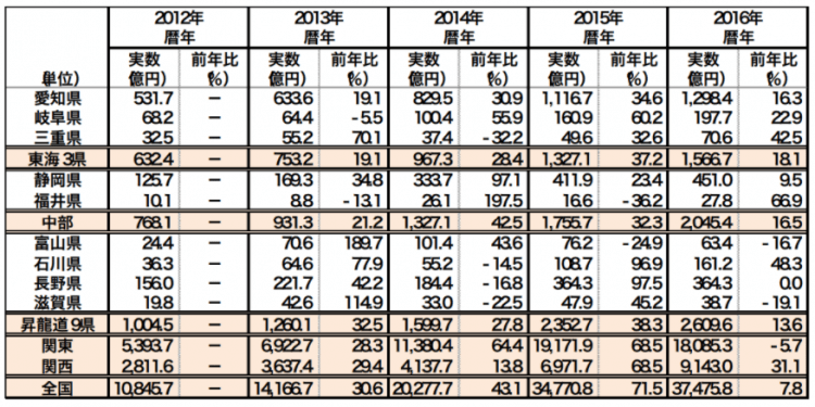 中部圏インバウンド動向:インバウンド消費額(中部 県別) 出所:三菱UFJリサーチ&コンサルティング