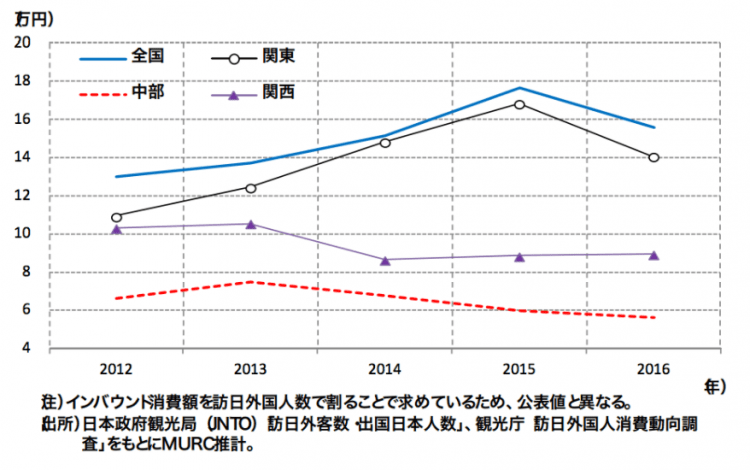 中部圏インバウンド動向:1人あたりインバウンド消費額(全国) 出所:三菱UFJリサーチ&コンサルティング