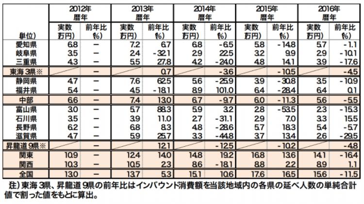 中部圏インバウンド動向:1人あたりインバウンド消費額(県別) 出所:三菱UFJリサーチ&コンサルティング