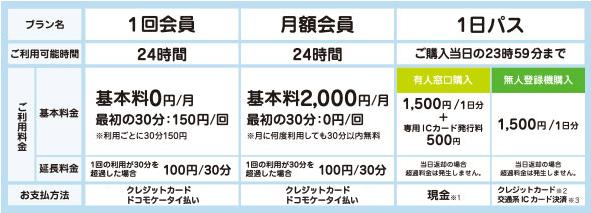 【東京の外国人向け自転車レンタルサービス①】ドコモコミュニティサイクル 料金プラン