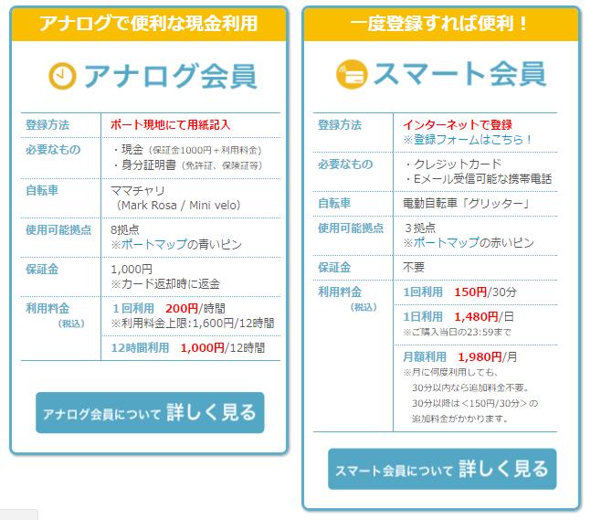 【大阪のインバウンド向け自転車レンタルサービス】ハブチャリ 料金プラン