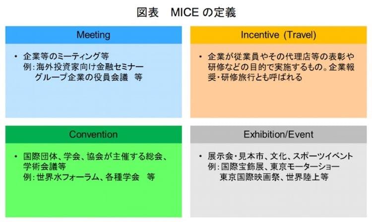 MICEの定義:観光庁より