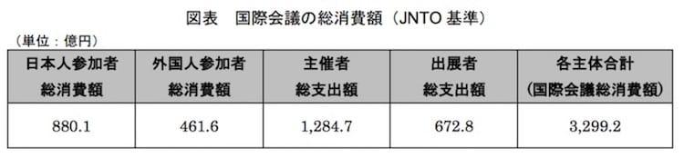 国際会議の総消費額(JNTO 基準):観光庁より