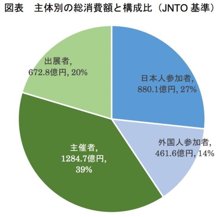 主体別の総消費額と構成比(JNTO 基準):観光庁より