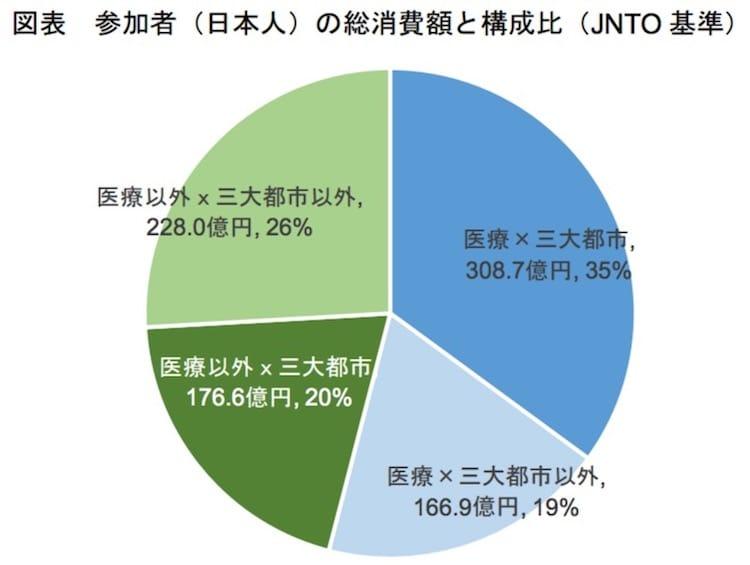 参加者(日本人)の総消費額と構成比(JNTO 基準):観光庁より