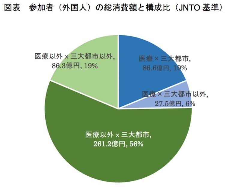 参加者(外国人)の総消費額と構成比(JNTO 基準):観光庁より