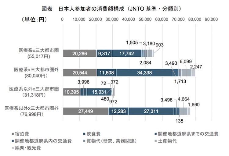 日本人参加者の消費額構成(JNTO 基準・分類別)