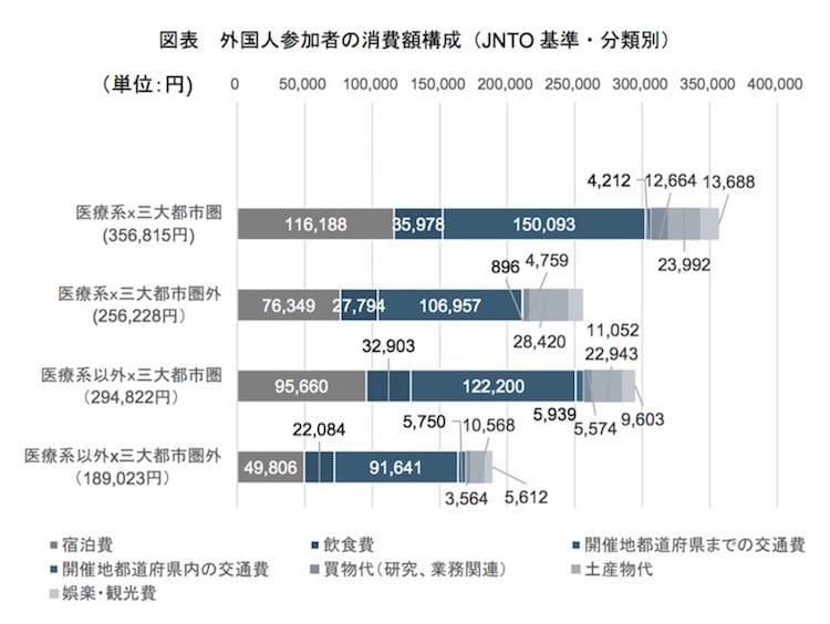 外国人参加者の消費額構成(JNTO 基準・分類別)