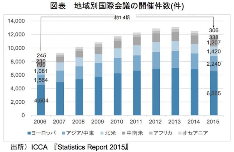 地域別国際会議の開催件数(件):観光庁より