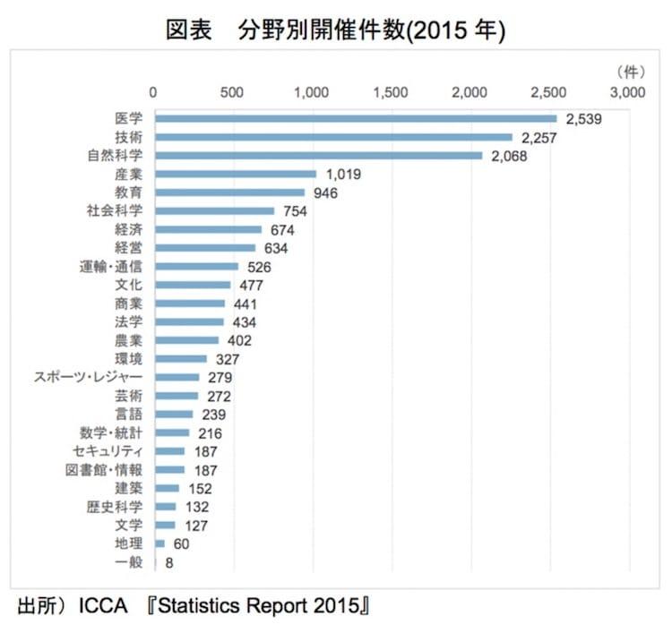 分野別開催件数(2015年):観光庁より