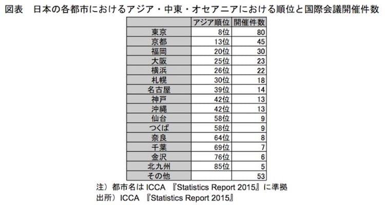 日本の各都市におけるアジア・中東・オセアニアにおける順位と国際会議開催件数:観光庁より
