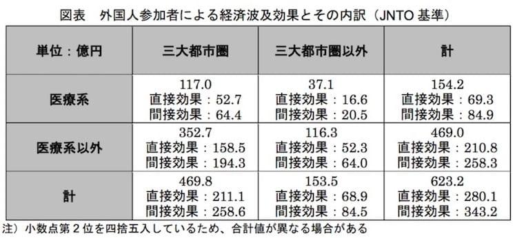 外国人参加者による経済波及効果とその内訳(JNTO 基準):観光庁より