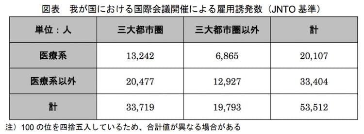 我が国における国際会議開催による雇用誘発数(JNTO 基準):観光庁より
