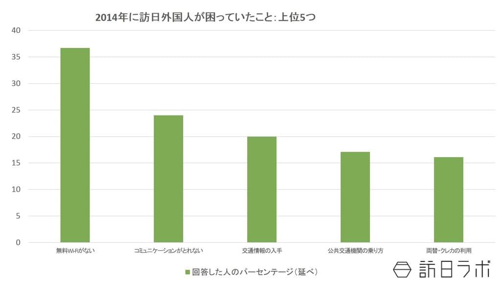 2014年に訪日外国人が旅行中に困ったこと:観光庁「外国人旅行者に対するアンケート調査結果について」より数値をグラフ化