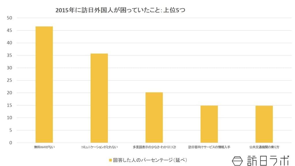 2015年に訪日外国人が旅行中に困ったこと:観光庁「訪日外国人旅行者の国内における受入環境整備に関する現状調査」結果より数値をグラフ化