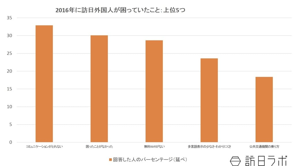 2016年に訪日外国人が旅行中に困ったこと:観光庁「訪日外国人旅行者の国内における受入環境整備に関するアンケート結果」より数値をグラフ化