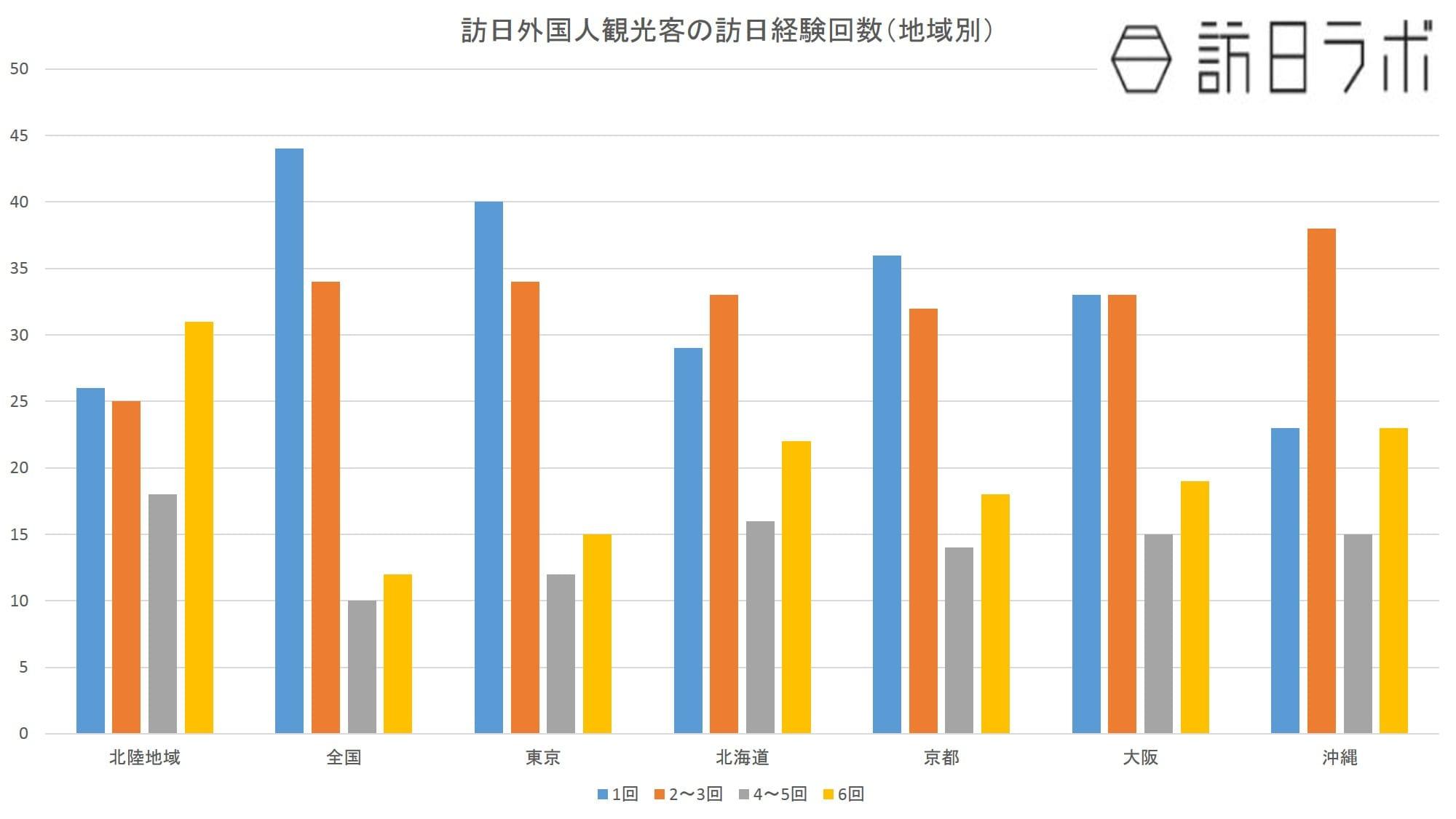 訪日外国人観光客の訪日経験回数(地域別):日本政策投資銀行「北陸地域における観光マーケティングの必要性~DBJ/JTBF アジア・欧米豪 訪日外国人旅行者の意向調査」より数値をグラフ化